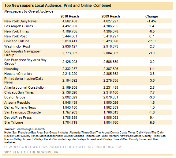 Dont Count Newspapers Out Just Yet PRBreakfastClub - Top newspapers in usa