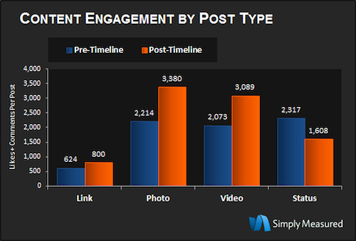 Facebook content engagement by post type