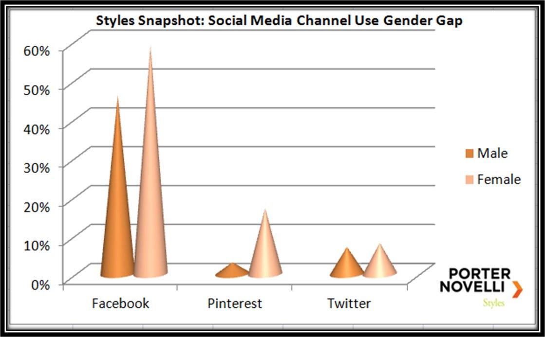 gender gap social media